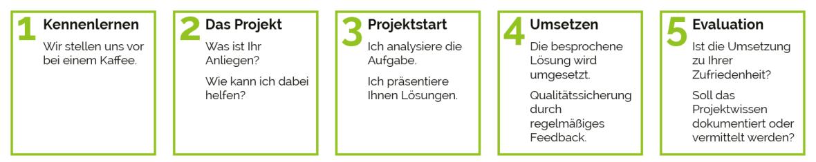 Organigramm Arbeitsablauf Publishingprozess mit einmanncombo